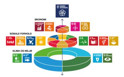 Innspill til regjeringens handlingsplan for bærekraft