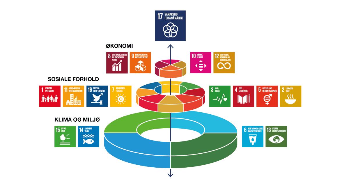 Illustrasjon om bærekraft